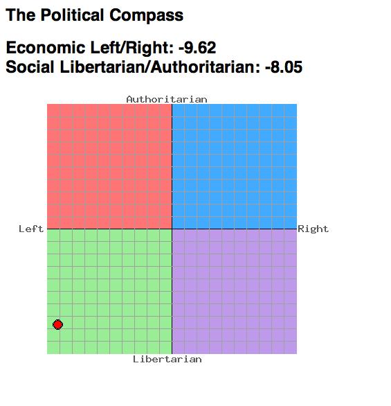 Political Compass Score 2008
